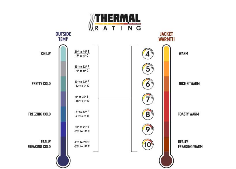686_thermal_rating